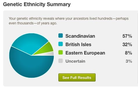 The Results of Bob Atchison's Ancestry.com Test